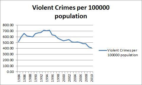 Arizonawatch a blog of arizona politics economics commentary arizona violent crimes per 100000 population freerunsca Image collections