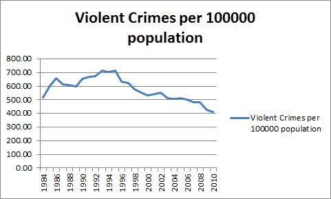 Arizona Violent Crimes Per 100,000 Population